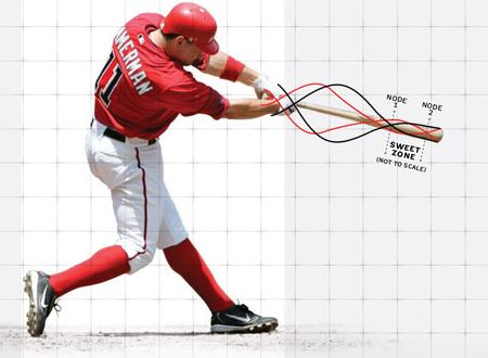 Baseball Bat Sweet Spot