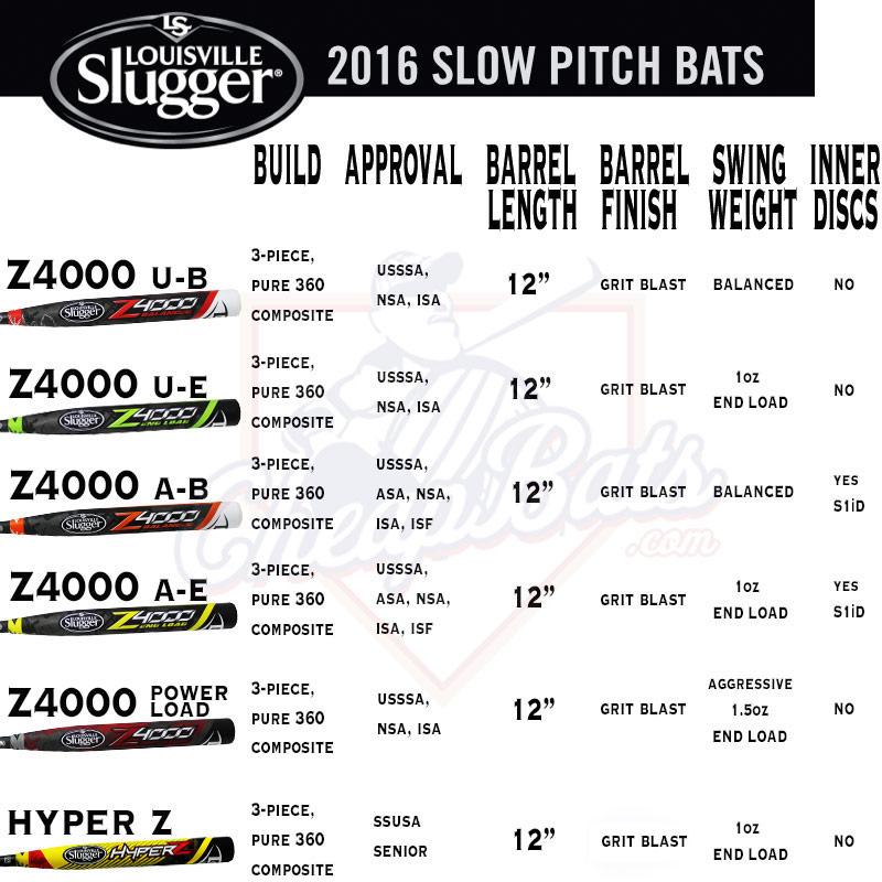 2016 Louisville Slugger Z4000 SlowPitch Softball Bat Line-Up
