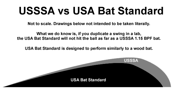 USSSA vs USA Bat Standard