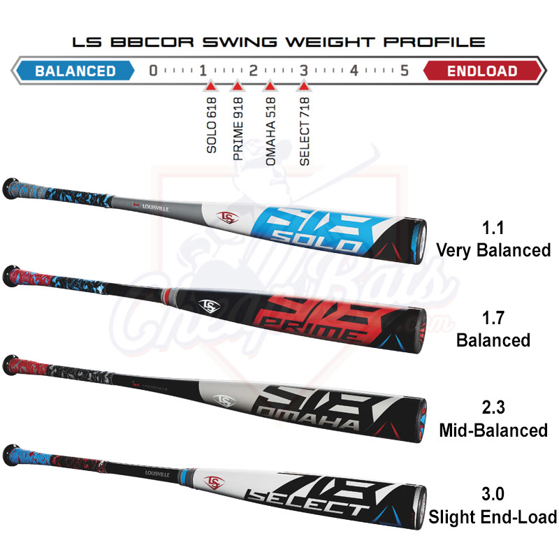 Louisville Slugger BBCOR Bats Swing Weight Profile Score Chart