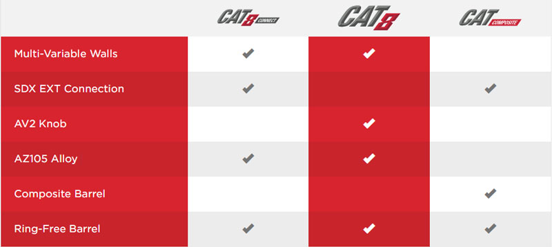Marucci Cat 8 Comparison Chart